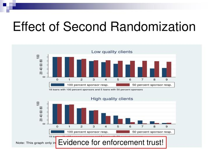Effect of Second Randomization