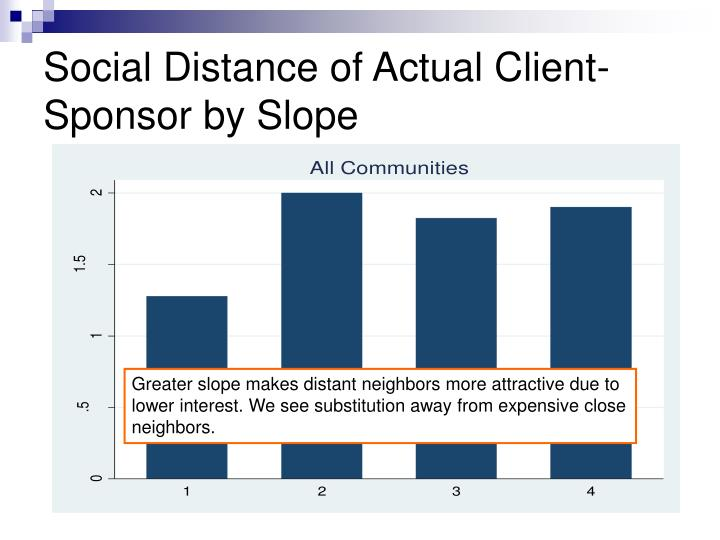 Social Distance of Actual Client-Sponsor by Slope