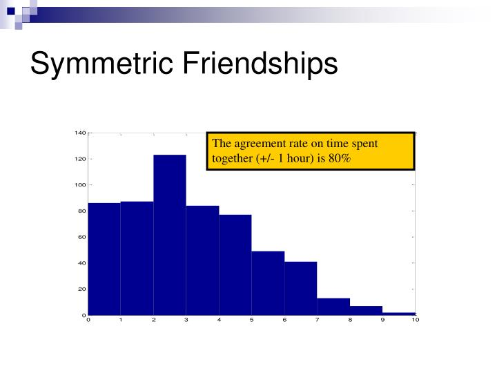 Symmetric Friendships