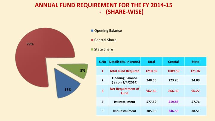 Annual Fund Requirement for the FY 2014-15