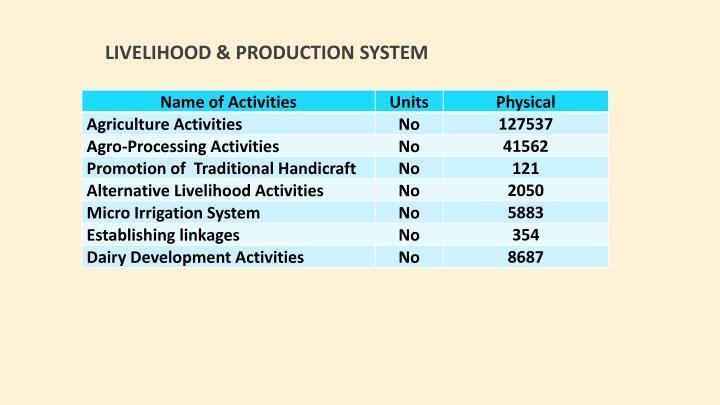 Livelihood & Production System