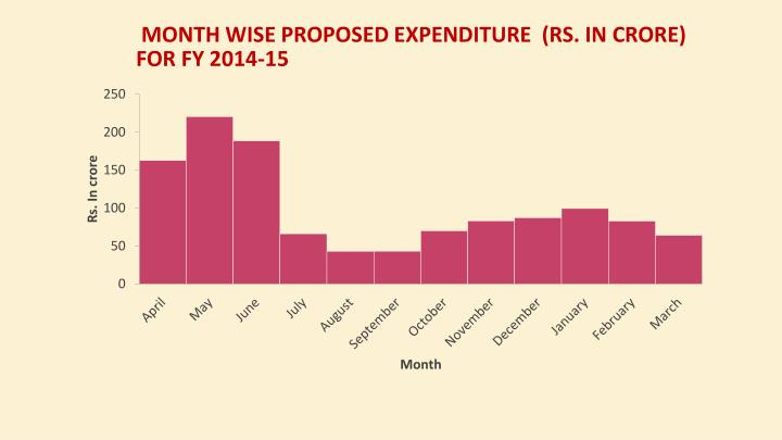 Month wise Proposed Expenditure  (Rs. In