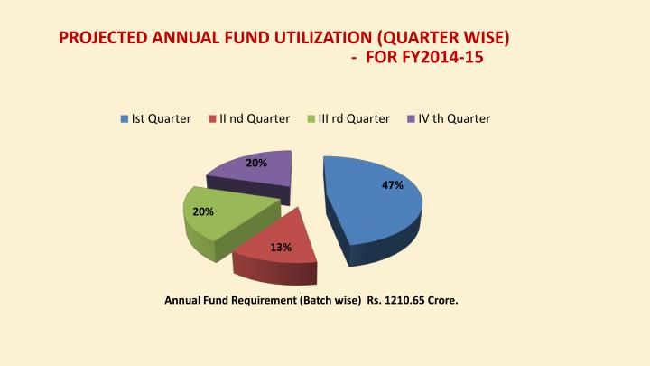 PROJECTED Annual Fund UTILIZATION (Quarter Wise)