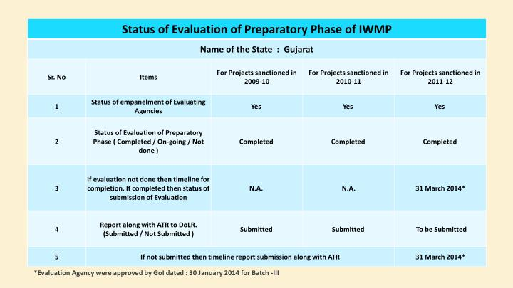 *Evaluation Agency were approved by GoI dated : 30 January 2014 for Batch -III