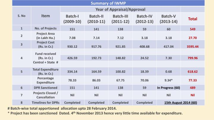 # Batch-wise total apportioned  allocation upto 28 February 2014.