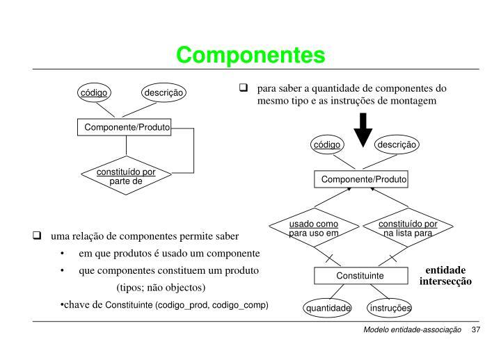 uma relação de componentes permite saber