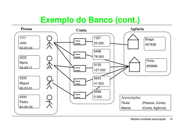 Exemplo do Banco (cont.)