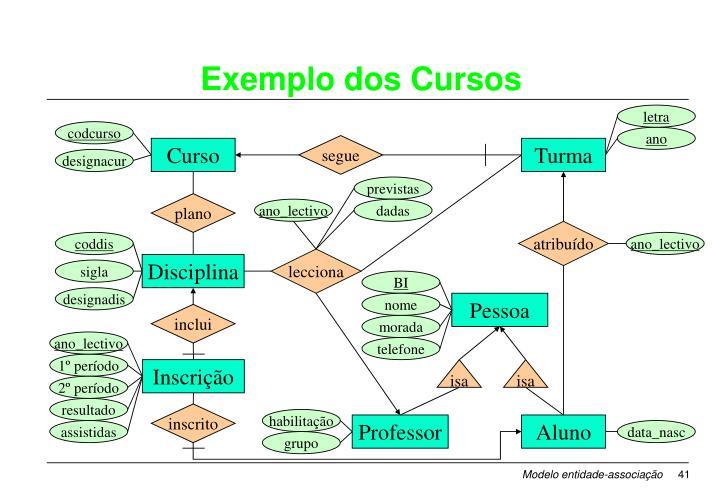 Exemplo dos Cursos