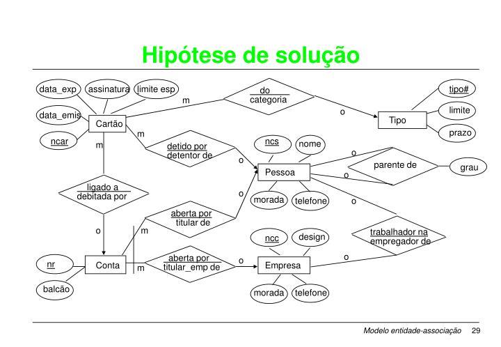 Hipótese de solução