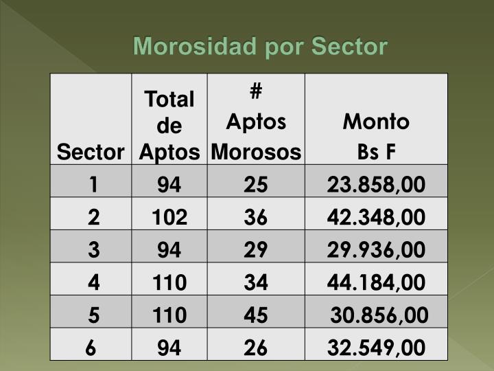 Morosidad por Sector