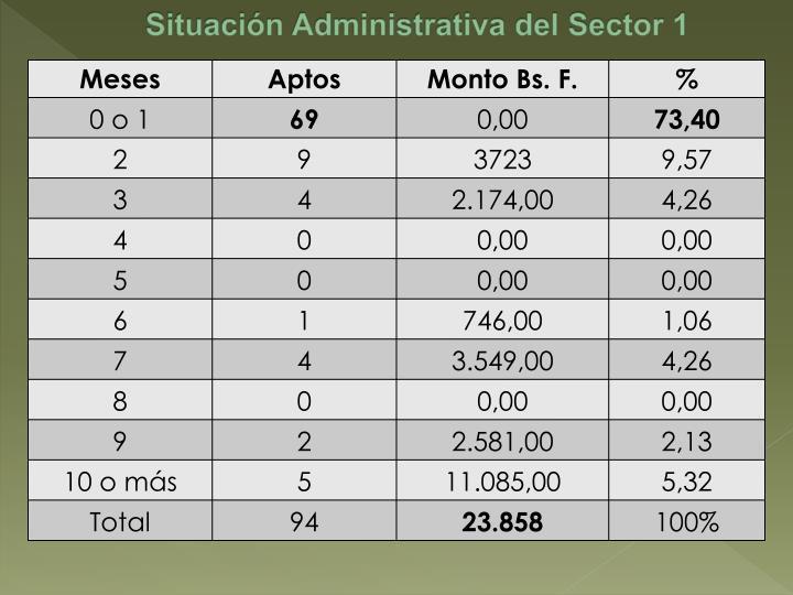 Situación Administrativa del Sector 1