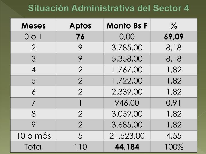 Situación Administrativa del Sector 4