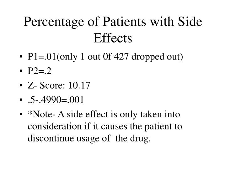 Percentage of Patients with Side Effects