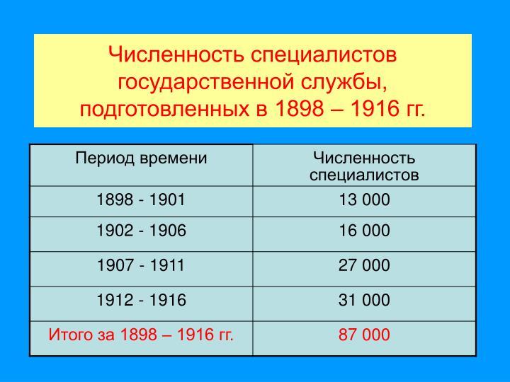 Численность специалистов государственной службы, подготовленных в 1898 – 1916 гг.