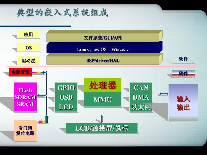 典型的嵌入式系统组成