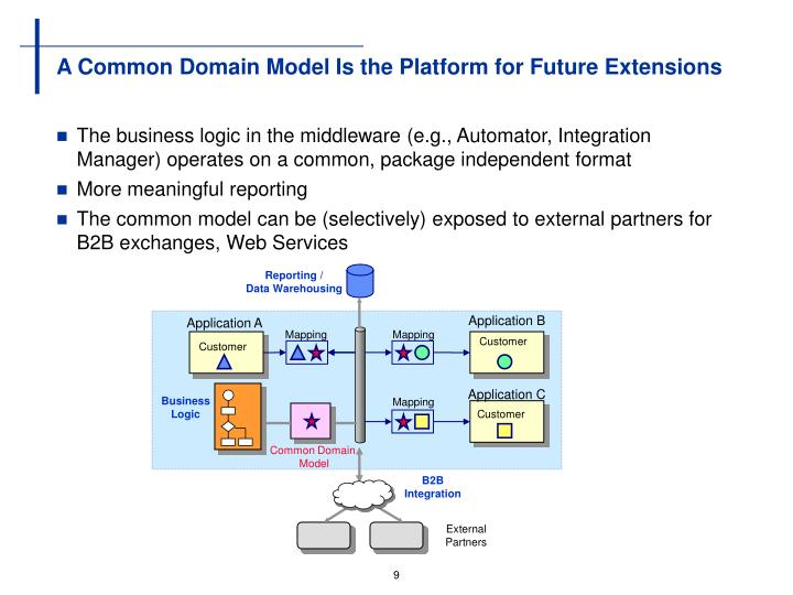 A Common Domain Model Is the Platform for Future Extensions