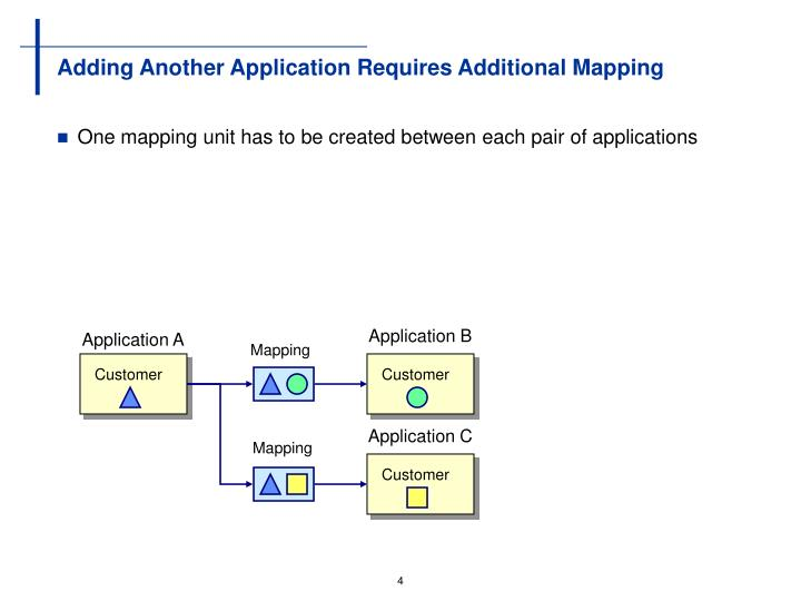 Adding Another Application Requires Additional Mapping