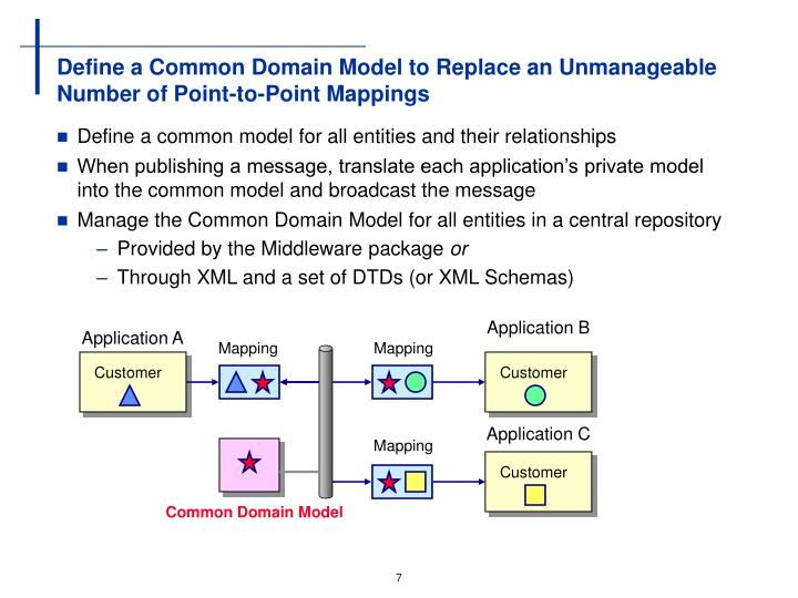 Define a Common Domain Model to Replace an Unmanageable Number of Point-to-Point Mappings
