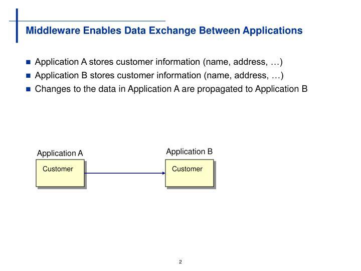Middleware enables data exchange between applications