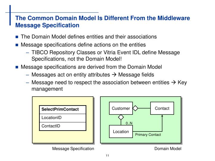 The Common Domain Model Is Different From the Middleware Message Specification