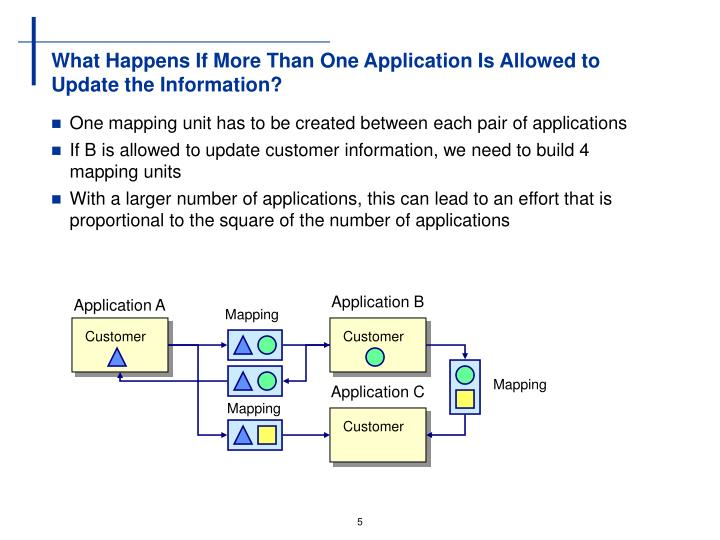 What Happens If More Than One Application Is Allowed to Update the Information?