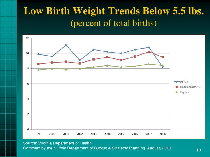 Low Birth Weight Trends Below 5.5 lbs.