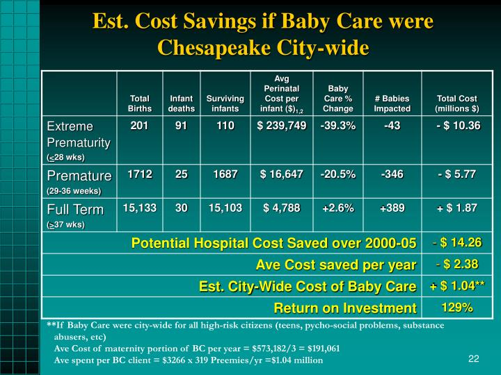 Est. Cost Savings if Baby Care were