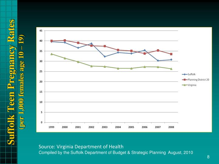 Suffolk Teen Pregnancy Rates