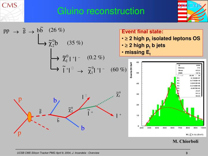 Gluino reconstruction