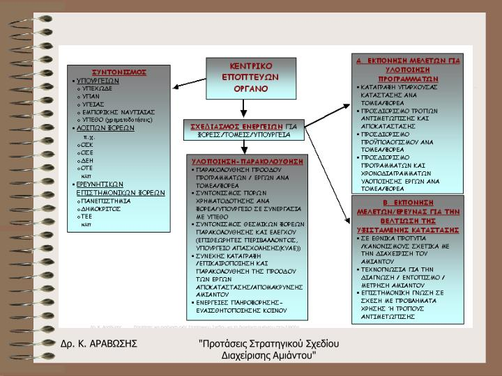 """""""Προτάσεις Στρατηγικού Σχεδίου Διαχείρισης Αμιάντου"""""""