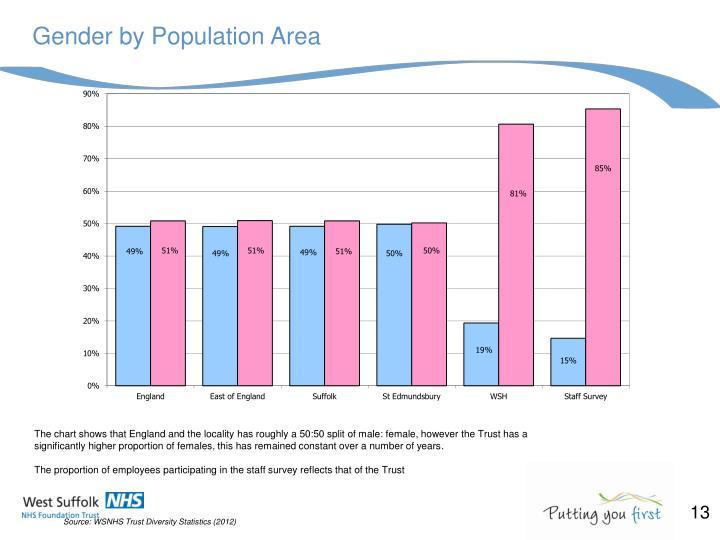 Gender by Population Area