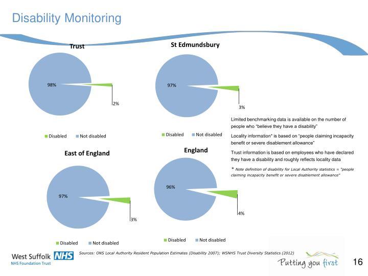 Disability Monitoring