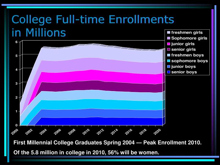 College Full-time Enrollments