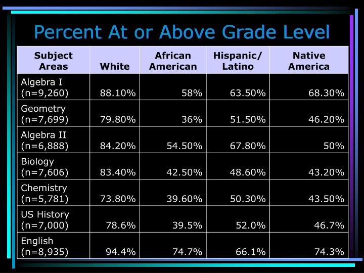 Percent At or Above Grade Level