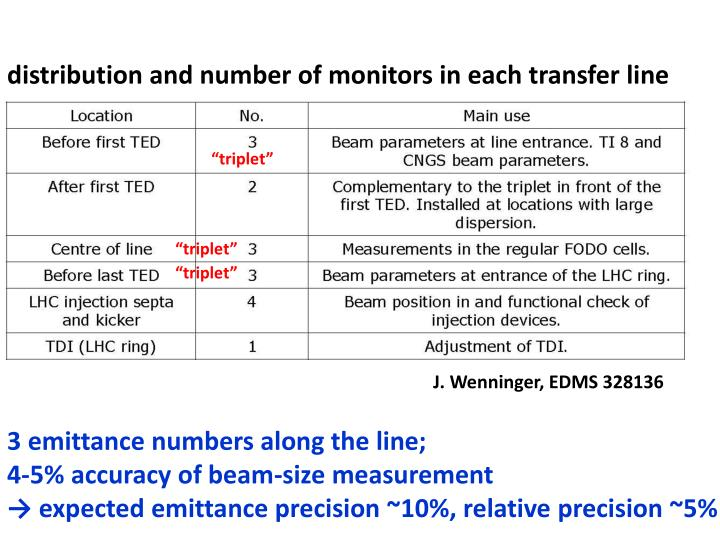 distribution and number of monitors in each transfer line