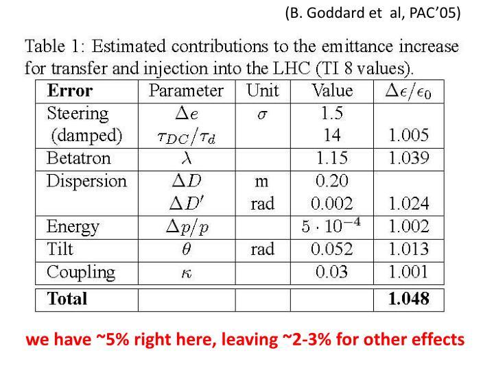 (B. Goddard et  al, PAC'05)