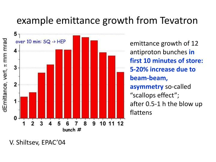 example emittance growth from Tevatron