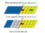 t he net force of blues on green2