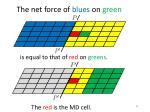 t he net force of blues on green3