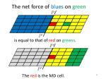 t he net force of blues on green4