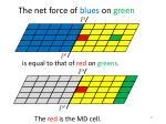 t he net force of blues on green5
