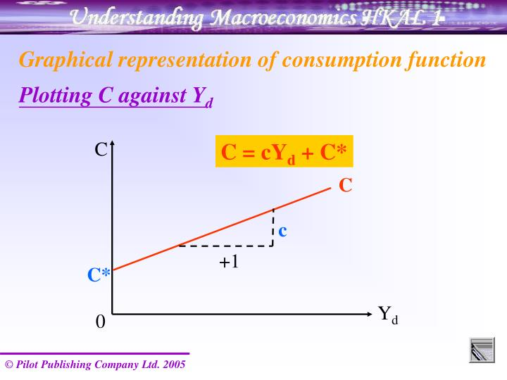 Graphical representation of consumption function
