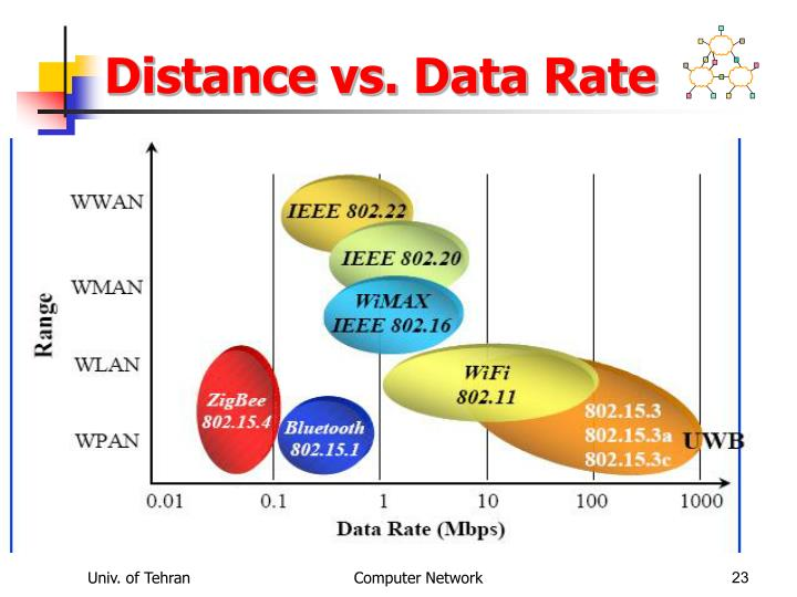 Distance vs. Data Rate