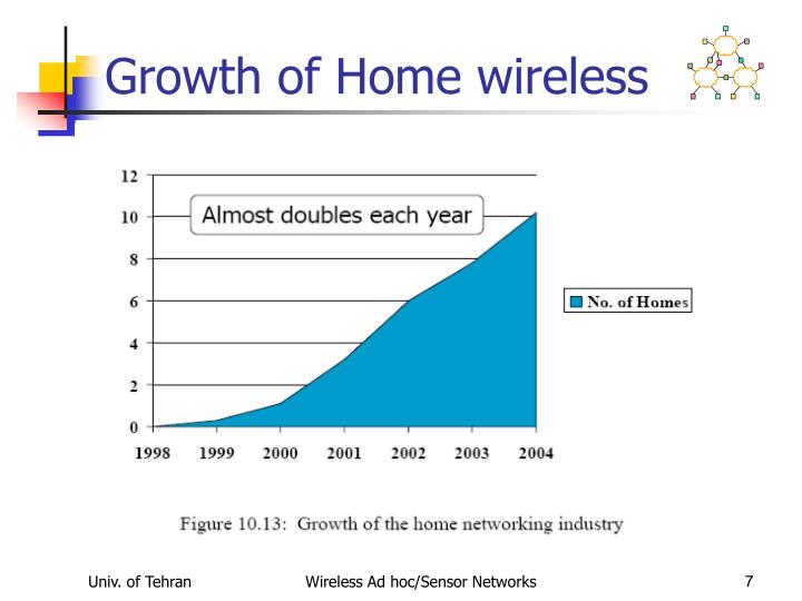 Growth of Home wireless