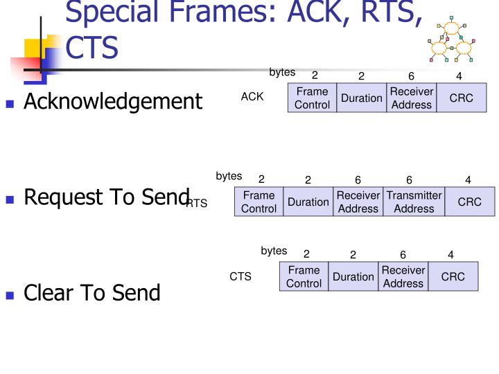 Special Frames: ACK, RTS, CTS