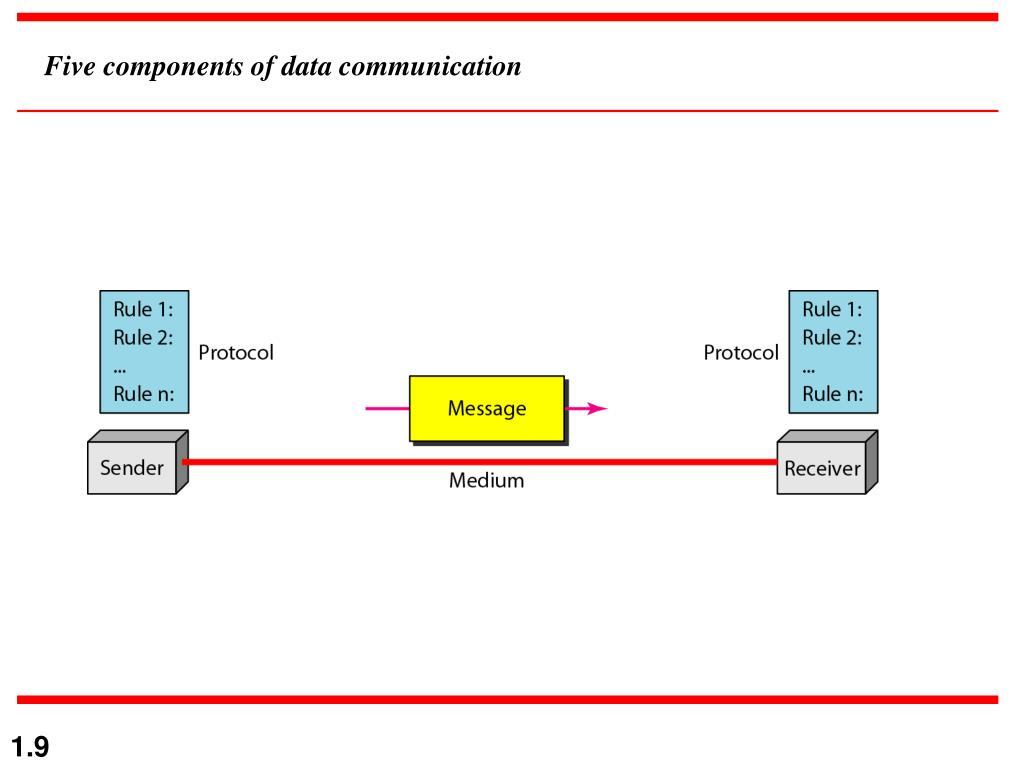 PPT - Data Comm  & Networks PowerPoint Presentation - ID:7046468