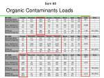 organic contaminants loads