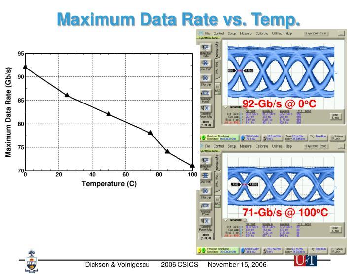 Maximum Data Rate vs. Temp.