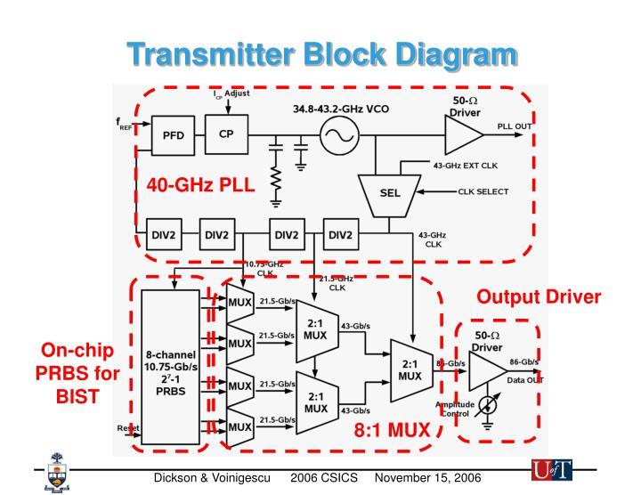 40-GHz PLL