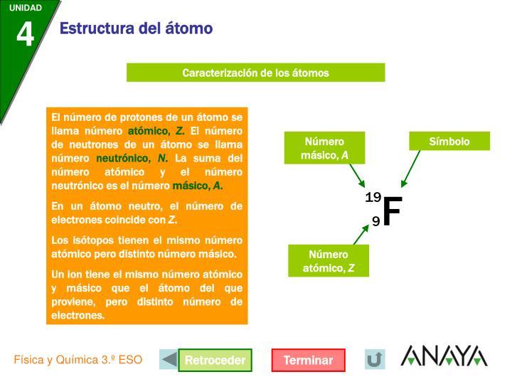Caracterización de los átomos